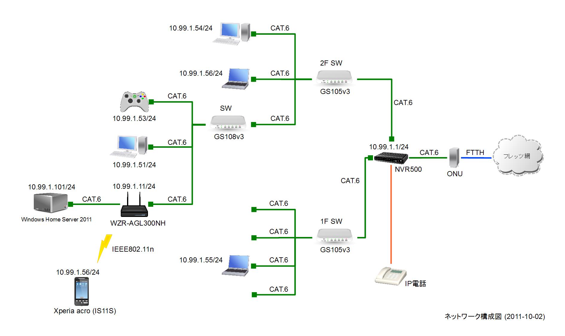 えぬざわのホームネットワーク構成